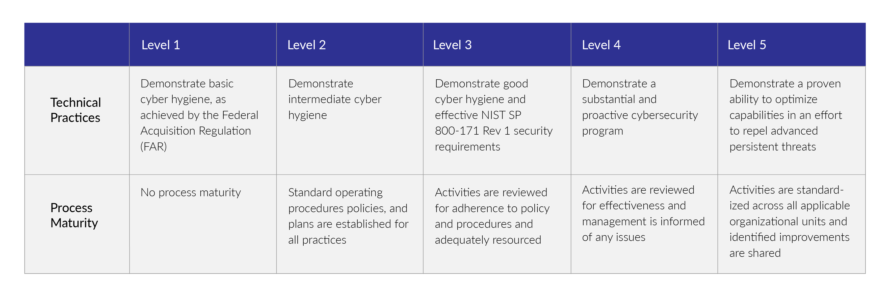 Summary Of CMMC Levels