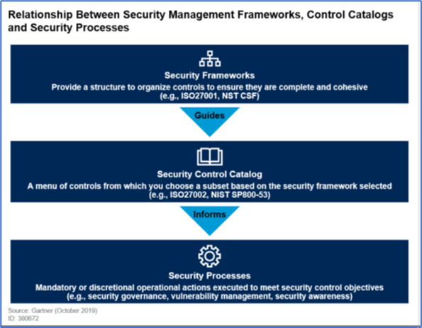 Security Management Frameworks